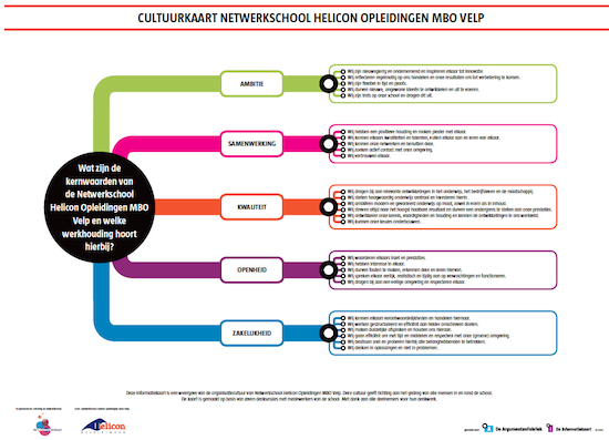 Cultuurkaart Netwerkschool Helicon Opleidingen MBO Velp