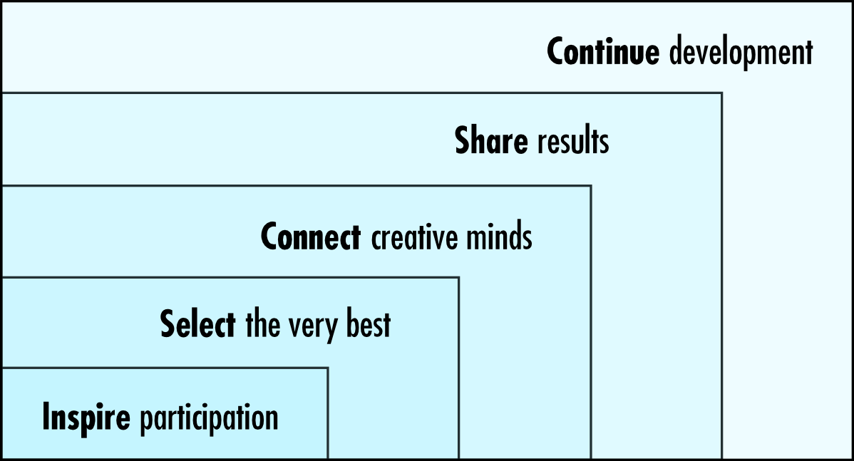 5_principles_of_co_creation