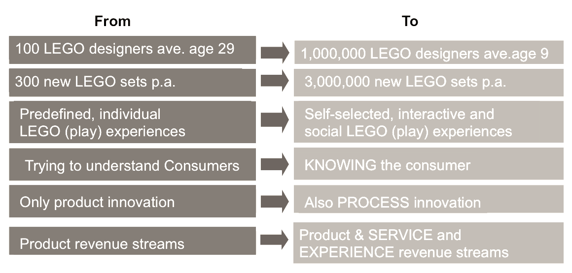 Co-creatie LEGO (Bron: Sophie Jenkins)