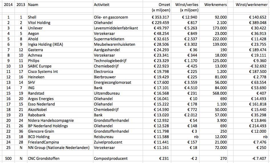 Top 25 Grootste Bedrijven van Nederland