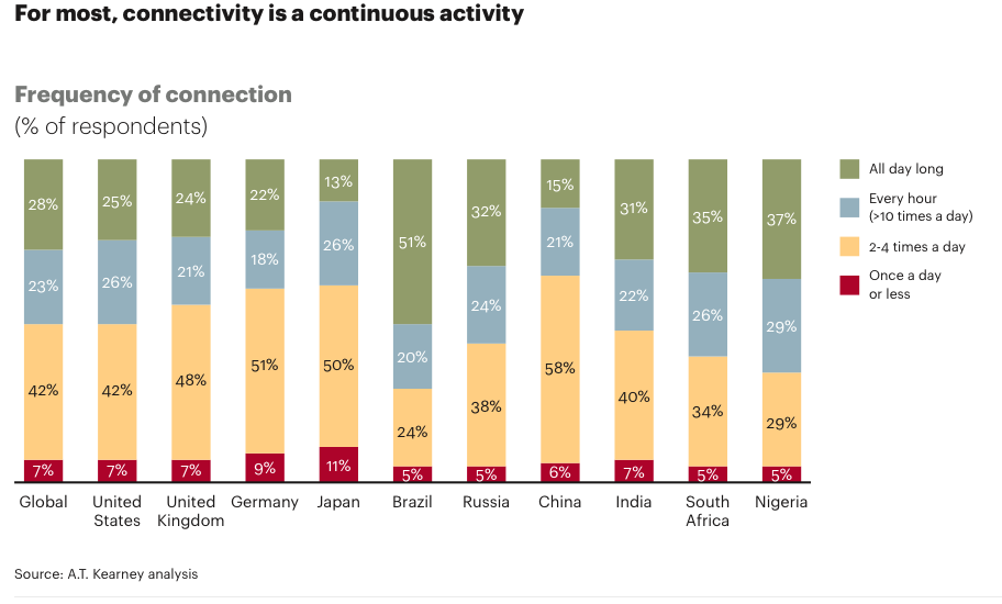 connectivity is a continues activity