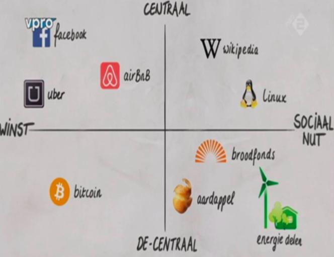 Indeling platformeconomie (bron: VPRO)