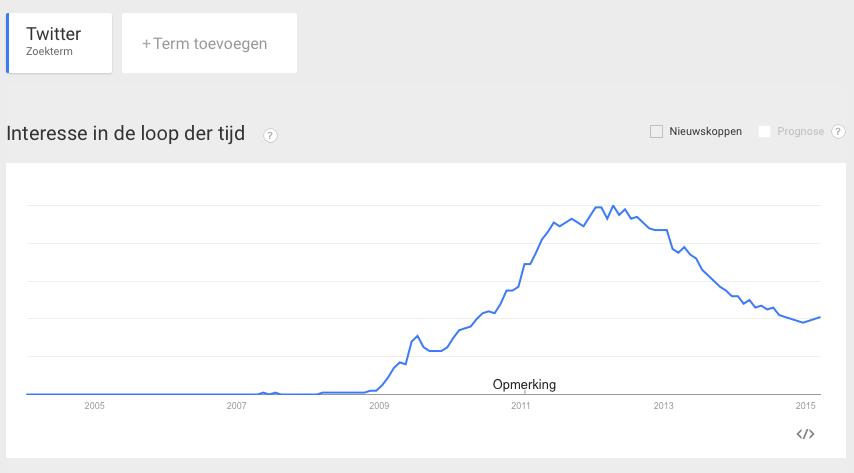 google-trends-twitter