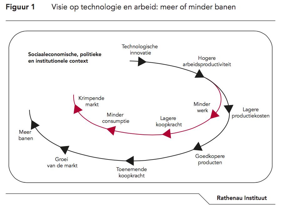 Visie op technologie en arbeid: meer of minder banen