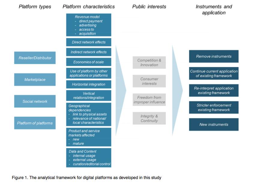 Digitale_Platforms__een_analytisch_kader_voor_het_identificeren_en_evalueren_van_beleidsopties